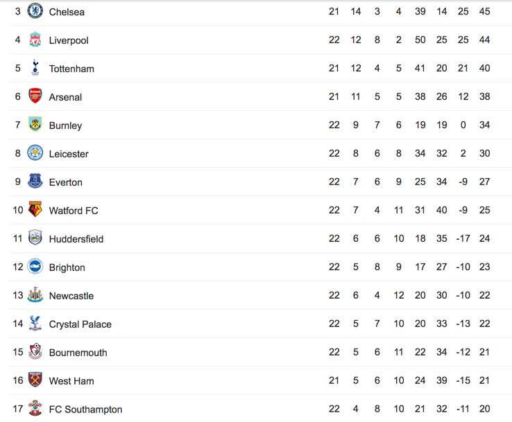 There is a significant gap between the top and the bottom in the English Premier League. (Image via Google)