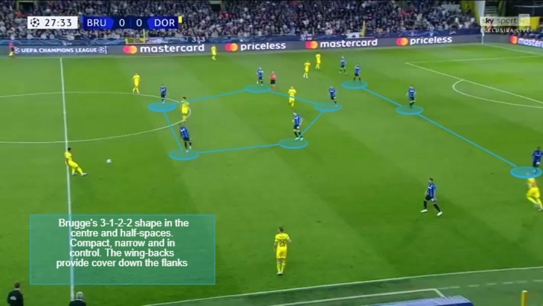 Brugge v Dortmund shape