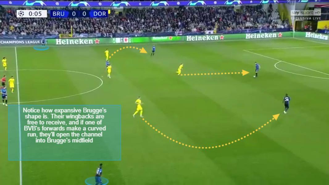 Brugge v Dortmund - Forwards pressing