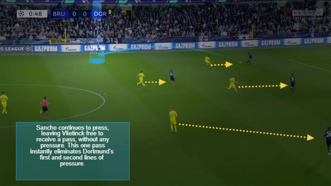 Brugge v Dortmund bypassing Dortmund's press