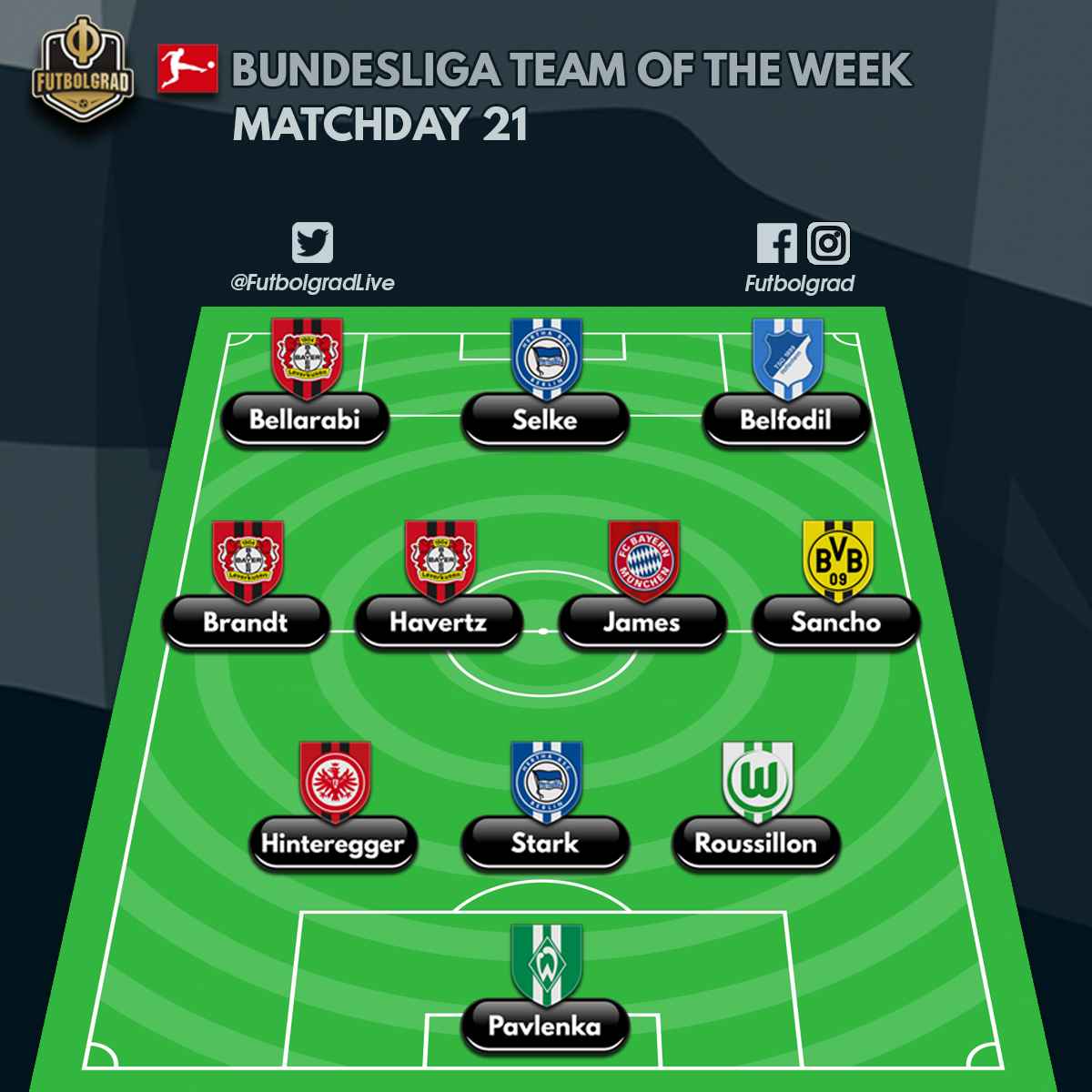 Bundesliga team of the week matchday 21